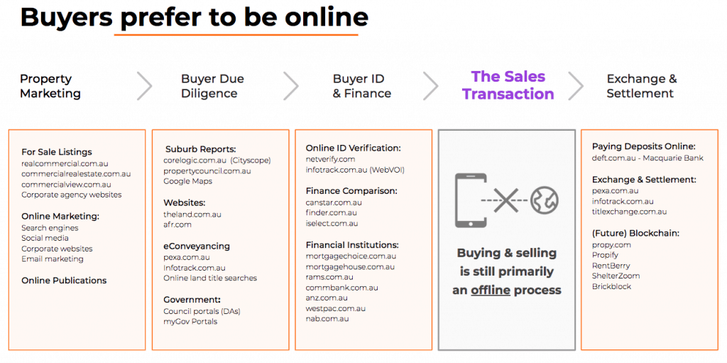 Buyers prefer to be online