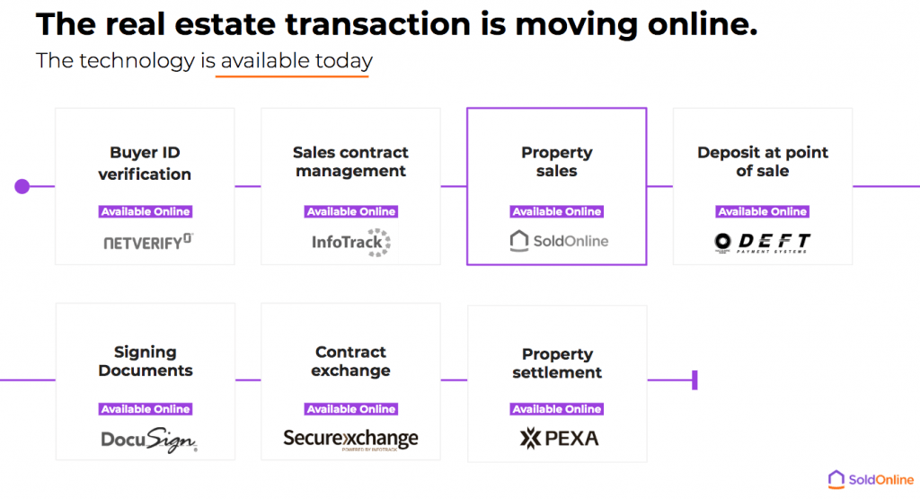 The real estate transaction is moving online